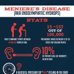 Meniere's Disease Infographic
